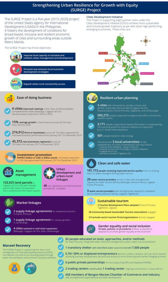 SURGE infographic